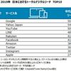 2019年の日本のネット利用ランキング📈GAFAが強い結果に