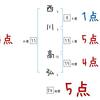 西川高弘の姓名判断