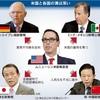 「反保護主義」削除、米譲らず G20財務相会議閉幕