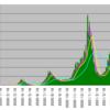 新型コロナウイルス感染者数のテクニカル分析(2021/6/4)