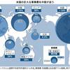 過去10年で中国とロシアが軍事費を飛躍的に増大させている現実を日本のマスコミは直視し、世間に周知しなければならない