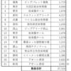 新型コロナウイルスCOVID-19による日本プロレス界への影響概算