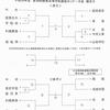 平成30年度関東選抜大会、3年連続アベックV!男女とも来月の全国選抜へ!