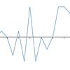 D3.jsでリソースモニターみたいなグラフの作成