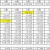 2019年11月度家計簿(共働き4人 家族)