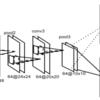 【cs231n】深度画像をもとにCNNで姿勢推定する手法メモ