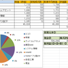 2017/8/28週の実績ー株式投資(PF公開)