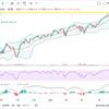 米国株回復の兆し。S&P500が上昇トレンドに入るかも??