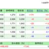 第52回 週間株成績報告