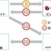 ビットコインなどの仮想通貨の両替サービスを提供 エボラブルアジア ビットポイントジャパン