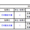 EMによる水質改善効果徹底検証(4)-三宅川編