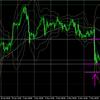 5月11日(火)【Day】ドル円・ユーロドルのチャート分析・環境認識・チャート予想