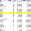 【Apple新宿オープン記念】Appleストア1店舗あたりの人口ランキング