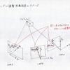 最適化計算5 バンドル調整 理論編1