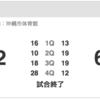 琉球ゴールデンキングス、10/15(日)の滋賀戦をRBCで観戦したった。