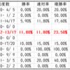 【ABH】函館記念2020レース傾向予想|血統とリピーターで合致する馬