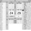 12.3 関東大学リーグ戦 帝京大学VS筑波大学 ラストワンプレーってなに?