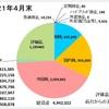 4月の収支報告 ~米国株と暗号資産(仮想通貨)のおかげで評価益アップ!!~