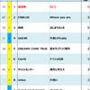 2012年Billboard JAPAN Hot 100週間チャート回顧