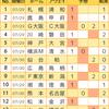 【toto946回】【結果】波乱はJ1で起き、J2はホームが強い