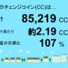 4月分の茂原市本納1号発電所のチェンジコイン合計は85,219CCでした!