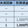 2018年11月15日 ループイフダン 利益4,001円