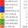 牝馬クラシック第2戦〜オークス予想メモ〜