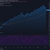 2021-3-9 週明け米国株の状況