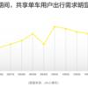 シェアサイクルのofo発表:国慶節期間中、最もofoが使われた街は?