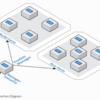 AWS上で動作するRISC-VチップFireSimのチュートリアルを試す 2. インスタンスの設定とAWSの起動