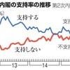 忘れやすい日本国民ーだから安部政権は国民をバカにする