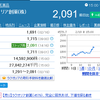 ラクオリアの株価が2000円回復!