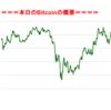 ■本日の結果■BitCoinアービトラージ取引シュミレーション結果(2017年9月29日)