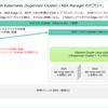 vSphere with Tanzu ラボ環境構築。Part-05: NSX Manager 設定編