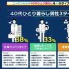 40代一人暮らしが悪いのか!「ひとり暮らしの40代が日本を滅ぼす」を見終えました。