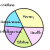 お金、健康、仕事と家庭の幸せ。どれを取る?