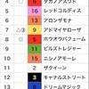 ボニ太が勝ったぁ〜4/23ふりかえり〜