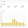 ブログを始めてから半年。アクセス数が激減した理由と書く習慣