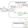 RPCに特化したGoogleのセキュリティ通信ALTSとは何か