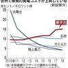 日本の電機メーカーは、電力会社と通信業者頼みの経営で没落。政府は原発ゼロで新たな方向を示せ