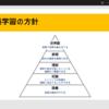 国語の学習方針のイメージ