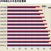【経済】「親が貧しい子」は勉強でどれだけ不利なの