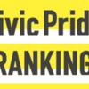 シビックプライドランキング 相模原市  78位に大躍進!