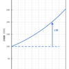 エクセルの財務関数 - 目標額に達するまでに必要な期間