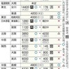 申請の11原発、免震機能省く 事故対策拠点 川内審査受け縮小 - 東京新聞(2016年2月7日)