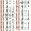 信州トレーニングOyaji日記Vol 164 新型コロナウィルス感染者、3日連続1000人超え😢