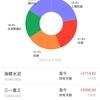 2019年人民元資産運用結果~中国A株と理財商品で損益は+65,855元