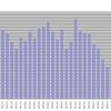 1965年(昭和40年)からのデビュー歌手数の推移