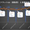【金利予想】米長期金利1.2%超えで2021年3月住宅ローン金利は上がる!