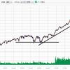 ダウの下落に対し、私のような個人投資家の取れる戦略は(日経平均株価、ドル円について)